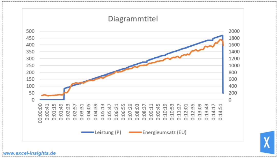 Excel Insights: Screenshot ungestyltes Excel Diagramm zwei Y Achsen